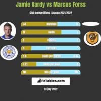 Jamie Vardy vs Marcus Forss h2h player stats