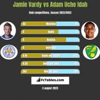 Jamie Vardy vs Adam Uche Idah h2h player stats