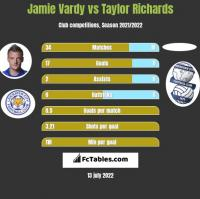 Jamie Vardy vs Taylor Richards h2h player stats
