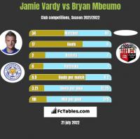 Jamie Vardy vs Bryan Mbeumo h2h player stats