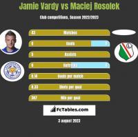 Jamie Vardy vs Maciej Rosolek h2h player stats