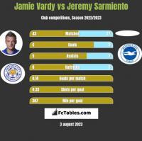 Jamie Vardy vs Jeremy Sarmiento h2h player stats