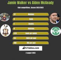 Jamie Walker vs Aiden McGeady h2h player stats