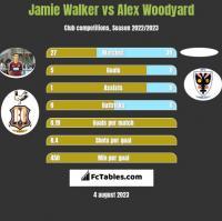 Jamie Walker vs Alex Woodyard h2h player stats
