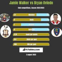 Jamie Walker vs Bryan Oviedo h2h player stats
