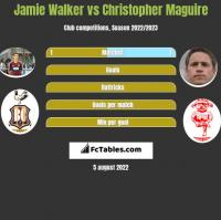 Jamie Walker vs Christopher Maguire h2h player stats