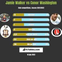 Jamie Walker vs Conor Washington h2h player stats