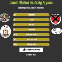 Jamie Walker vs Craig Bryson h2h player stats