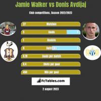 Jamie Walker vs Donis Avdijaj h2h player stats