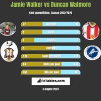 Jamie Walker vs Duncan Watmore h2h player stats
