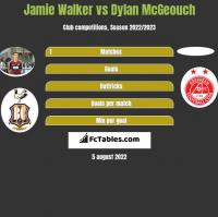 Jamie Walker vs Dylan McGeouch h2h player stats