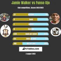 Jamie Walker vs Funso Ojo h2h player stats