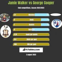 Jamie Walker vs George Cooper h2h player stats