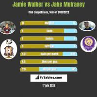 Jamie Walker vs Jake Mulraney h2h player stats