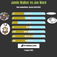 Jamie Walker vs Joe Ward h2h player stats