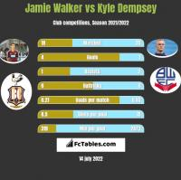 Jamie Walker vs Kyle Dempsey h2h player stats