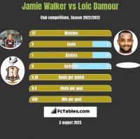 Jamie Walker vs Loic Damour h2h player stats