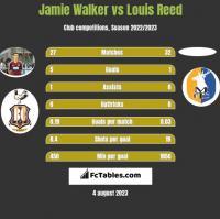 Jamie Walker vs Louis Reed h2h player stats