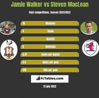 Jamie Walker vs Steven MacLean h2h player stats