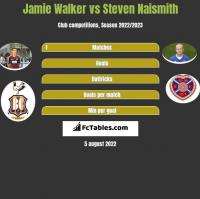 Jamie Walker vs Steven Naismith h2h player stats