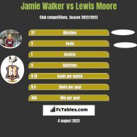 Jamie Walker vs Lewis Moore h2h player stats