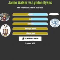 Jamie Walker vs Lyndon Dykes h2h player stats