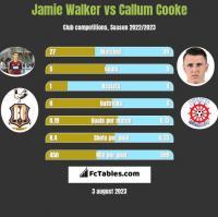 Jamie Walker vs Callum Cooke h2h player stats
