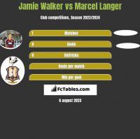Jamie Walker vs Marcel Langer h2h player stats