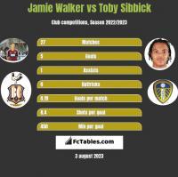 Jamie Walker vs Toby Sibbick h2h player stats