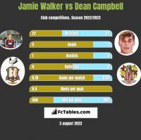 Jamie Walker vs Dean Campbell h2h player stats