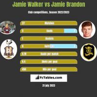 Jamie Walker vs Jamie Brandon h2h player stats
