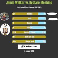 Jamie Walker vs Ryotaro Meshino h2h player stats