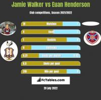Jamie Walker vs Euan Henderson h2h player stats