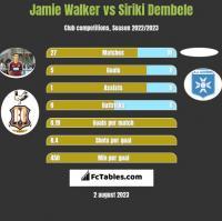 Jamie Walker vs Siriki Dembele h2h player stats