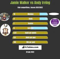 Jamie Walker vs Andy Irving h2h player stats