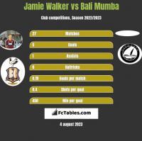 Jamie Walker vs Bali Mumba h2h player stats