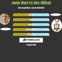 Jamie Ward vs Alex Gilliead h2h player stats