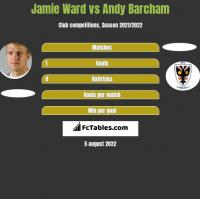 Jamie Ward vs Andy Barcham h2h player stats
