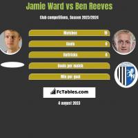 Jamie Ward vs Ben Reeves h2h player stats
