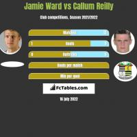 Jamie Ward vs Callum Reilly h2h player stats