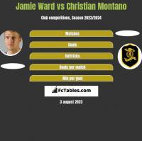 Jamie Ward vs Christian Montano h2h player stats