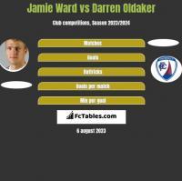 Jamie Ward vs Darren Oldaker h2h player stats