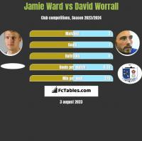 Jamie Ward vs David Worrall h2h player stats