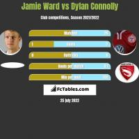 Jamie Ward vs Dylan Connolly h2h player stats