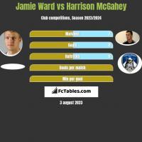 Jamie Ward vs Harrison McGahey h2h player stats