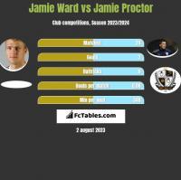 Jamie Ward vs Jamie Proctor h2h player stats