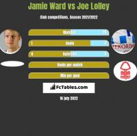 Jamie Ward vs Joe Lolley h2h player stats
