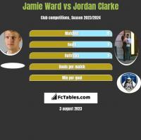 Jamie Ward vs Jordan Clarke h2h player stats