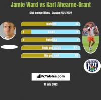 Jamie Ward vs Karl Ahearne-Grant h2h player stats
