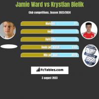 Jamie Ward vs Krystian Bielik h2h player stats